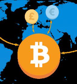 بيت كوين یکی از انواع ارزهای دیجیتالی است که عملکرد آن مانند ساير ارزهای دیگر است (مثل دلار، يورو، پوند، ريال و هر ارز ديگرى) با اين تفاوت كه به جای پشتوانه دولتى از پشتوانه مردمی برخوردار است، مردمى از سراسر دنيا.