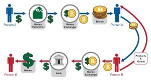 bitcoin-transactions