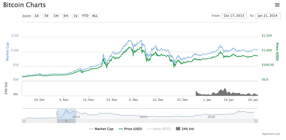 نمودارهای قیمت بیت کوین