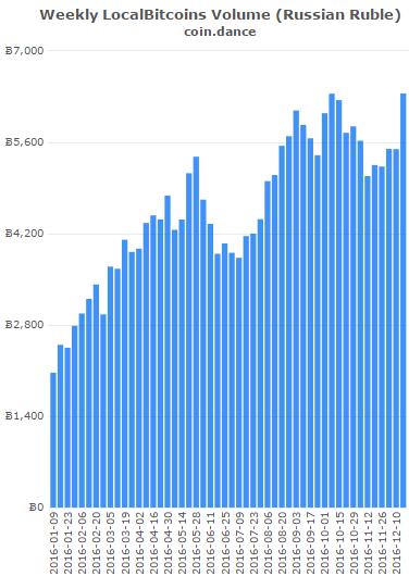 روبل روسیه هفتمین ارز جهان از نظر مبادلات بیتکوین می باشد، و تقریباً نصف حجم آن در بازار بیتکوین محلی معامله می شود.