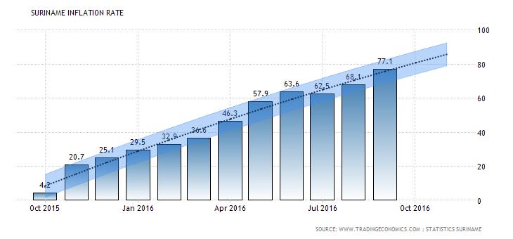 suriname-inflation-cpi-forecast-2