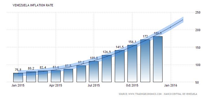 مشکلات مالی ونزوئلا همچنان در حال گسترش است.