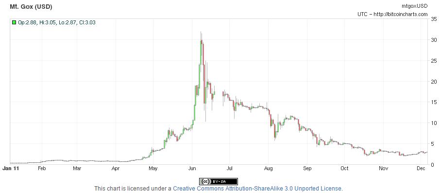 حباب بزرگ سال 2011