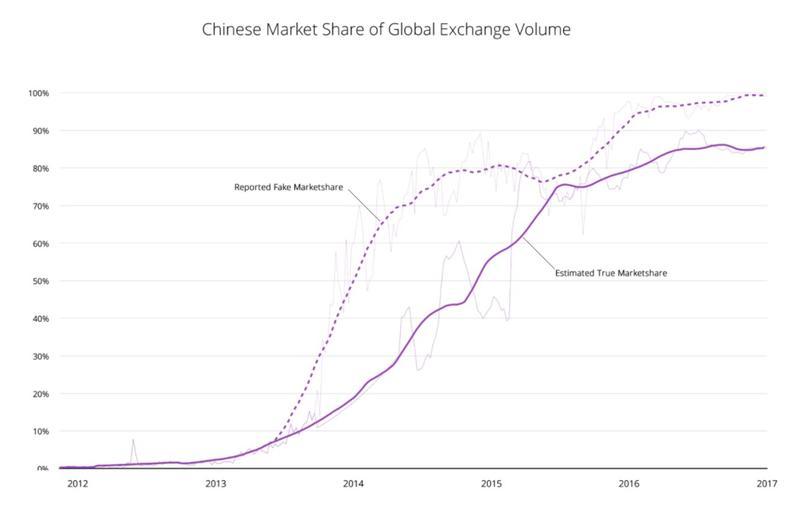 سهم بازار چین از حجم مبادلات جهانی