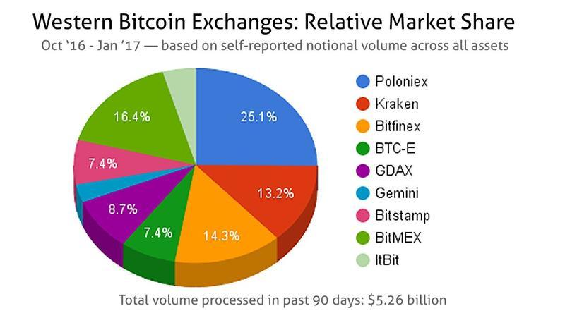 مبادلاتWestern بیت کوین: سهم نسبی بازار