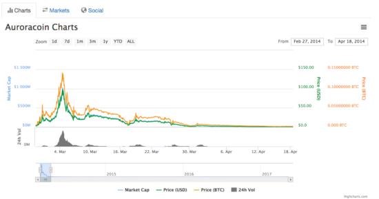 Auroracoin در سال ۲۰۱۴ سرمایه بازاری معادل ۱میلیارد دلار داشت