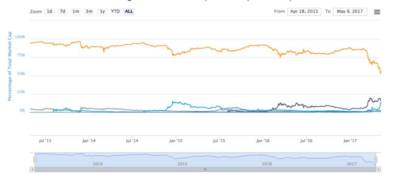 چرا شاخص سرمایه بازار بیتکوین فریبنده ست؟