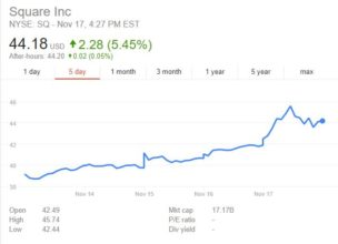 square cash bitcoin price nov17 1 304x220 سه دلیل افزایش قیمت بیتکوین به 8000 دلار