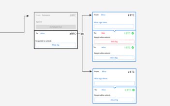 درک شبکه لایتنینگ، قسمت اول: ساخت کانال پرداخت دوطرفه بیتکوین