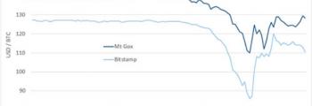 افت قیمت بیتکوین بعد از بسته شدن Silkroad