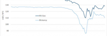BitCoin Price Colaps 350x120 timeline