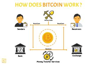 How does bitcoin works 330x220 نحوه محاسبه هزینه تراکنش های بیتکوین