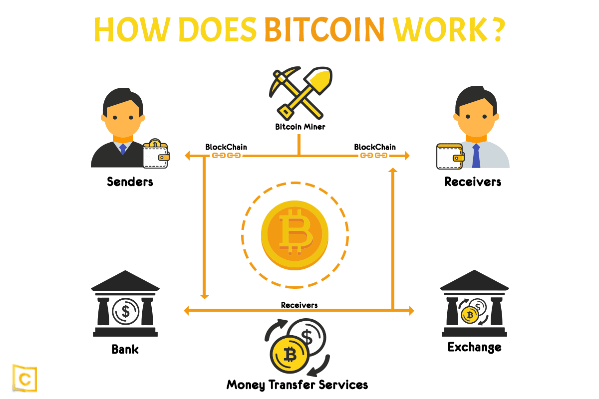 How does bitcoin works حسین چنگایی
