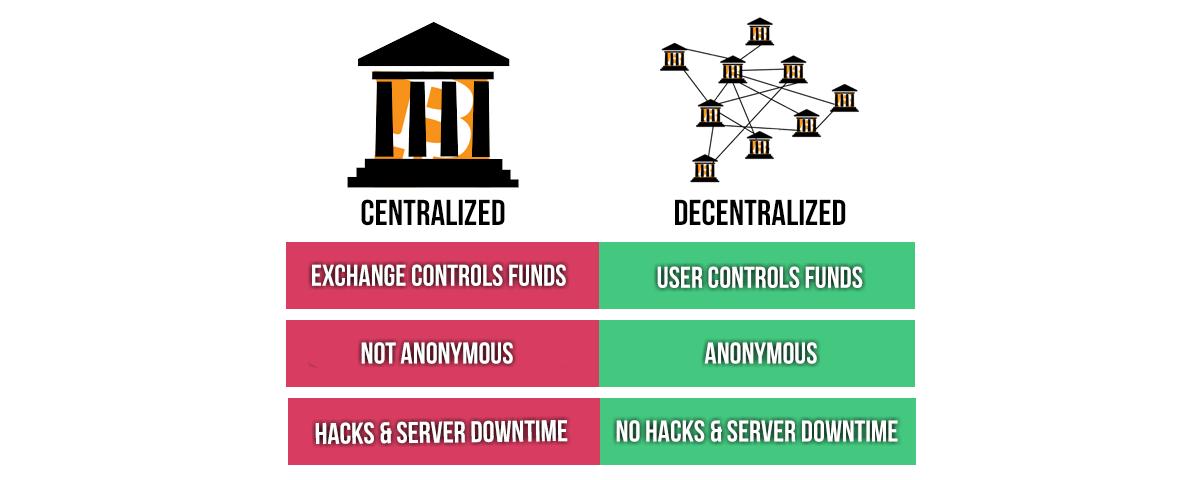 صرافی های متمرکز و خطراتی که برای سرمایه کاربران دارند (قسمت سوم- هک ها و حملات)