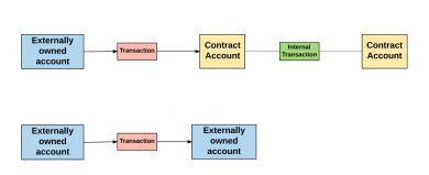 حساب ها، تراکنش ها، سوخت و موارد دیگر در شبکه اتریومِ رمزارز اتر (قسمت اول)