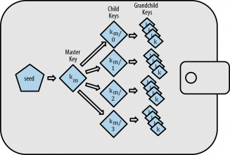 Ledger (کیف پول سخت افزاری بیت کوین و سایر ارز های رمزنگاری شده)