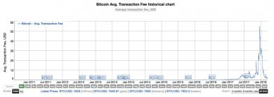 کاهش قیمت بیت کوین و تاثیر آن بر درآمد استخراج گران (bitcoin miners)