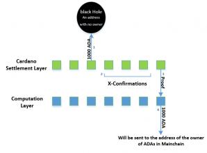 Main chain & Sidechain interactions