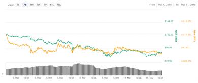 3 market analysis pt2 390x163 تحلیل قیمت بیت کوین، نئو (NEO) و ترون (TRON)