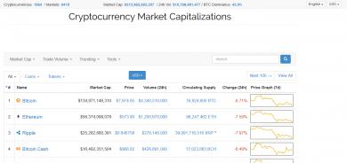 معرفی یکی از بزرگترین سایت های حوزه ارز های رمزنگاری شده (Coinmarketcap)
