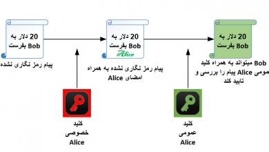 دانش رمزنگاری در شبکه رمزارز بیت کوین و چگونگی تولید آدرس ها
