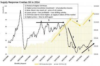 طلا علیه نفت علیه بیت کوین