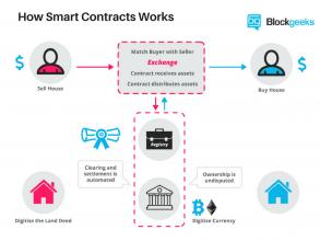 قرارداد های هوشمند چه هستند؟