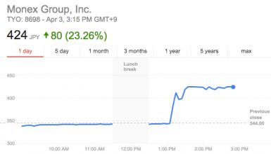 رشد 23 درصدی سهام Monex