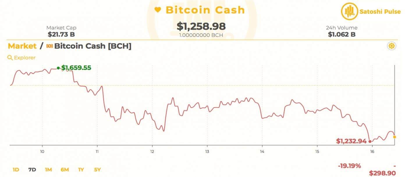 2 4 گزارش روز بازار: طاعون قیمت برای بازار رمزارز (Cryptocurrency)