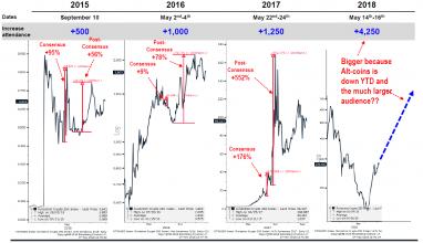 نتیجه گیری: خوش بینی به بازار ارز های رمزنگاری شده