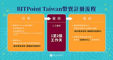عملیات جهانی ارز های رمزنگاری شده برای Bitpoint