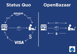 شروع مبادلات همتا به همتای غیر متمرکز 44 رمزارز بر روی Openbazaar