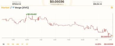 بازتاب هک در قیمت