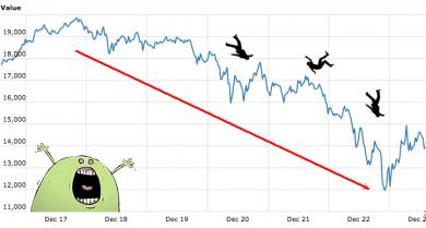 افزایش قیمت بیت کوین (Bitcoin) محتمل نیست