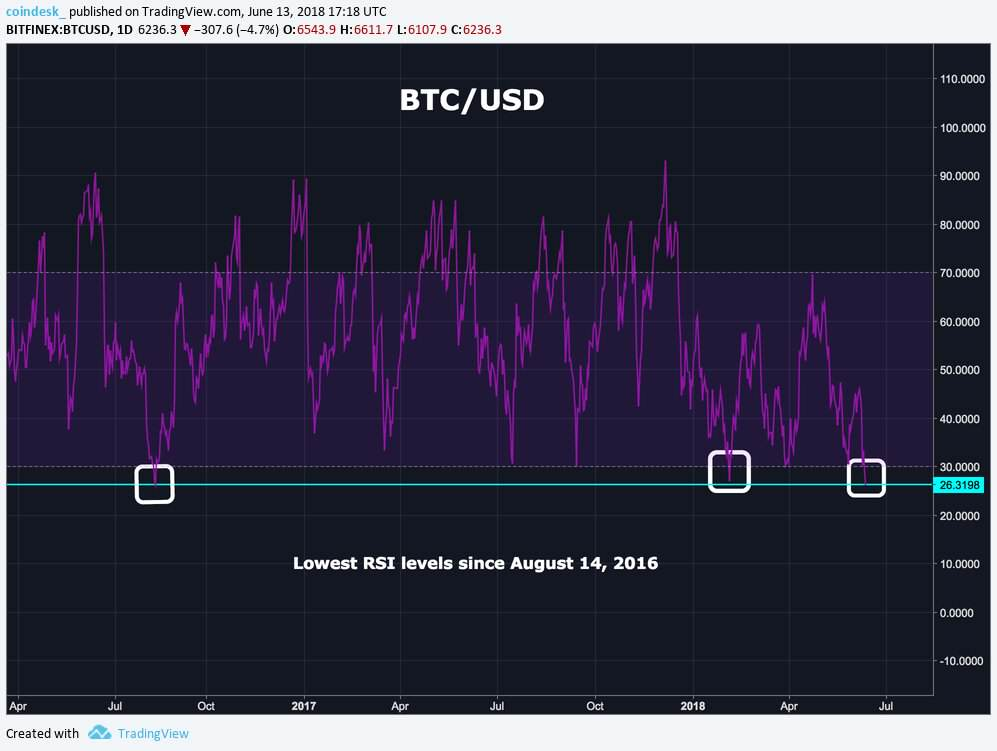 شاخص rsi در نمودار بیت کوین (bitcoin)