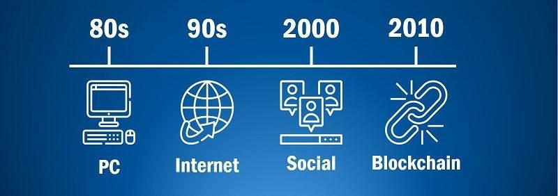 بلاکچین به عنوان انقلاب چهارم عصر فناوری اطلاعات