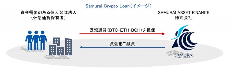 وام هایی با وثیقه BTC، BCH و ETH