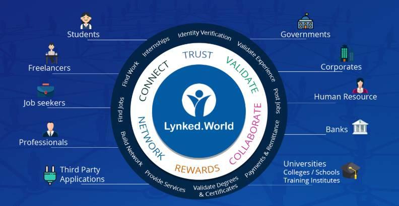 کاربران اکوسیستم Lynked.World