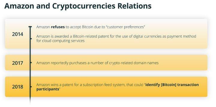 آمازون: انتخاب غول تجارت الکترونیک از میان بلاک چین و بیت کوین