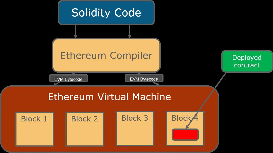 برنامه ریزی توسعه دهندگان برای تسریع نقشه راه شبکه Ethereum