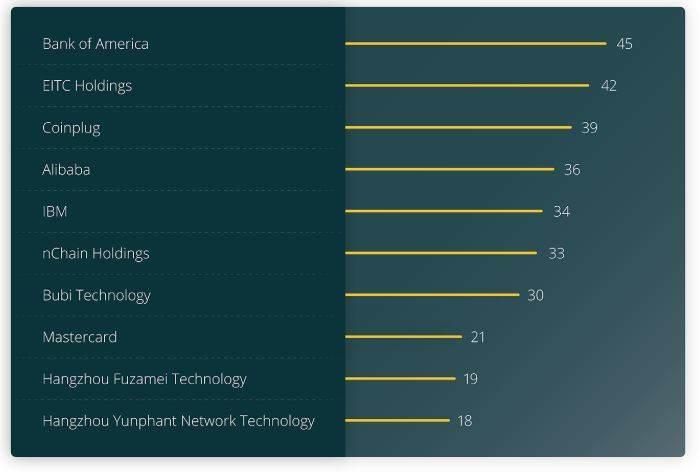 10 شرکت برتر در زمینه ثبت پتنت های بلاک چین