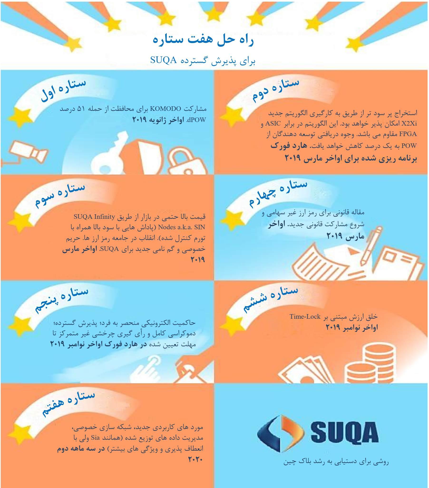 انتشار نسخه دوم نقشه راه رمز ارز بشر دوستانه SUQA