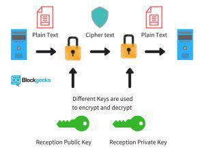 مقدمه ای بر علم اقتصاد رمزنگاری یا Cryptoeconomics برای همه (۲)