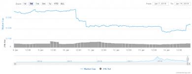 صعود دوباره ی قیمت برترین رمز ارز های بازار پس از سقوطی سخت