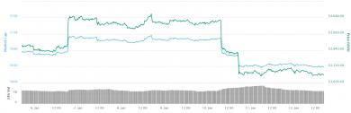 اصلاح قیمت ها در بازار رمرز ارز ها؛ بیت کوین بالای ۳۶۵۰ دلار ماند