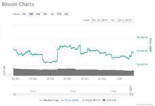 رشد ملایم قیمت برترین رمز ارز های بازار؛ رقابت تنگاتنگ ETH و XRP