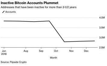 به گفته تحلیلگران، نهنگ های بیت کوین بازار را به حرکت در می آورند