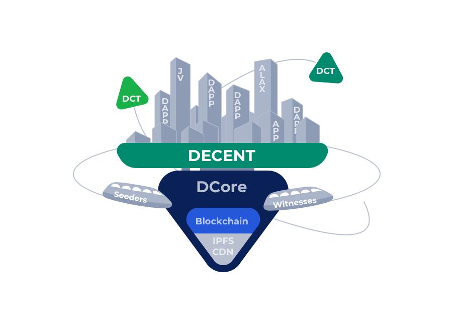 Dcore Ecosystem