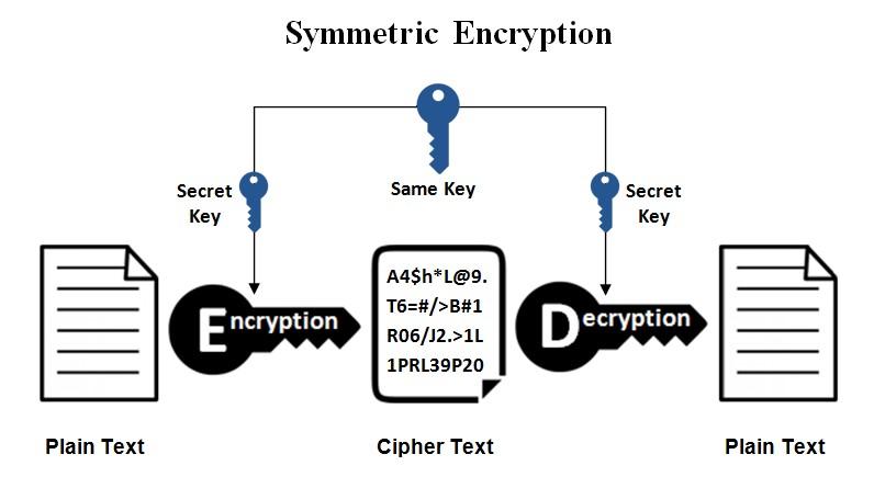 رمزگذاری متقارن