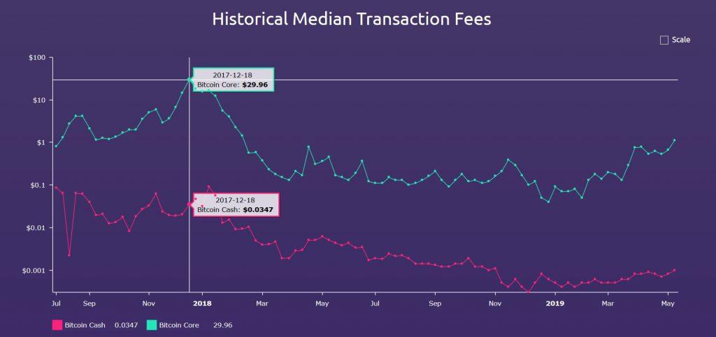 چطور میانه ی کارمزد تراکنش های بیت کوین (BTC) و بیت کوین کش (BCH) را مقایسه کنیم؟